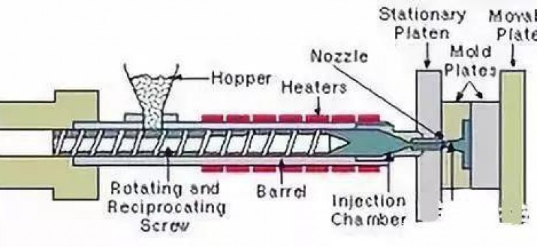 Injection Molding knowledge Of Explanation